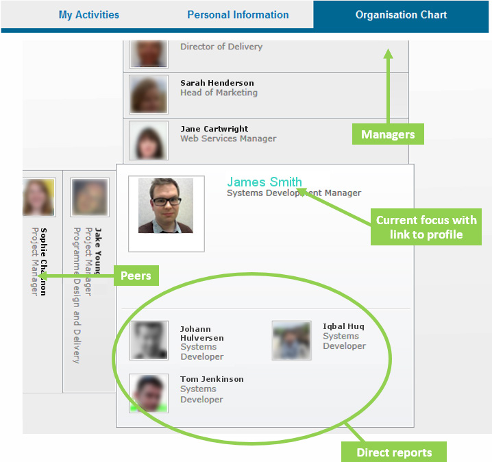Product feature dynamic organisation chart companynet