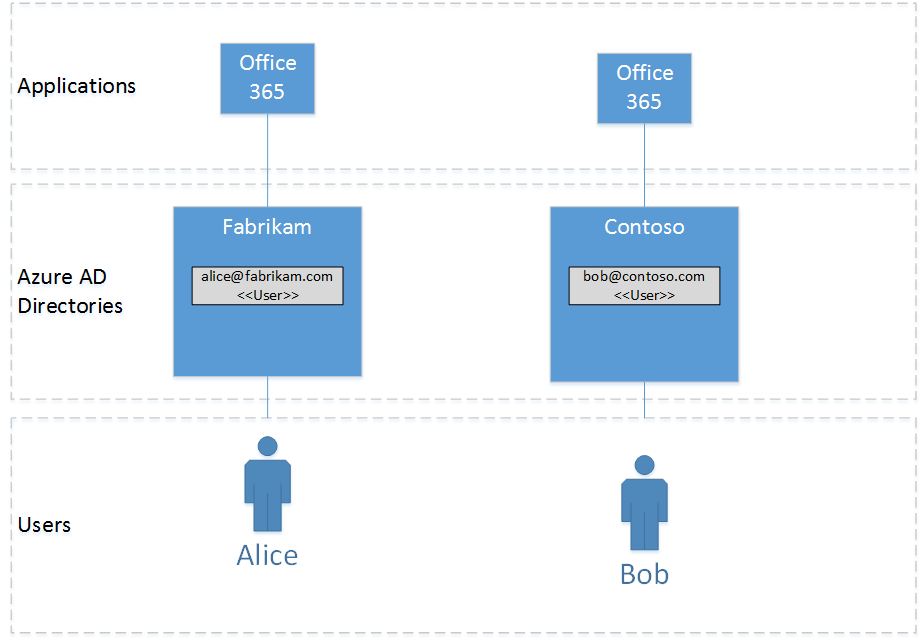 Crossing Business Boundaries With Azure Active Directory B2b Api