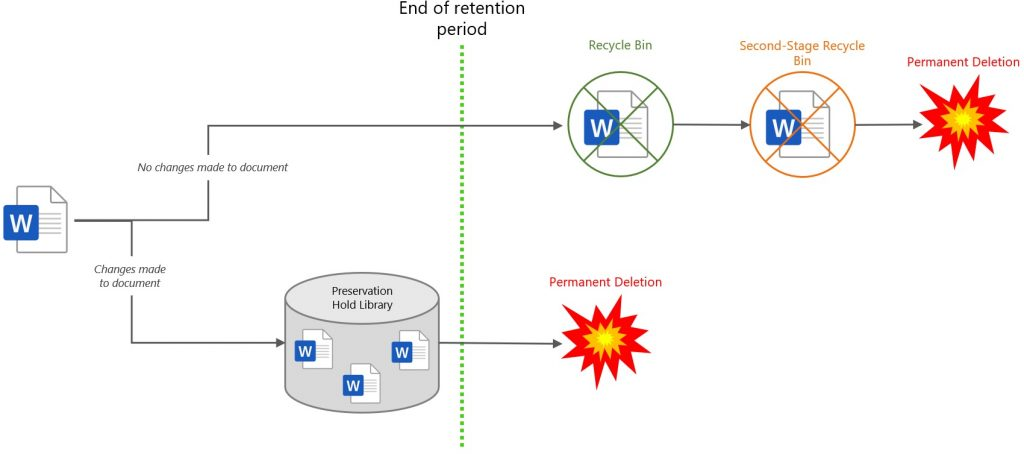 How retention policies work in Office 365