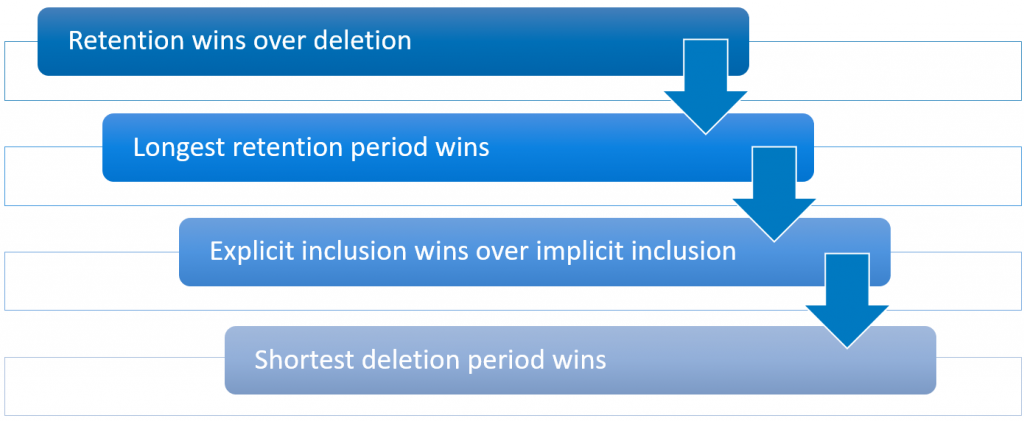 Precedence of retention and deletion policies in Office 365