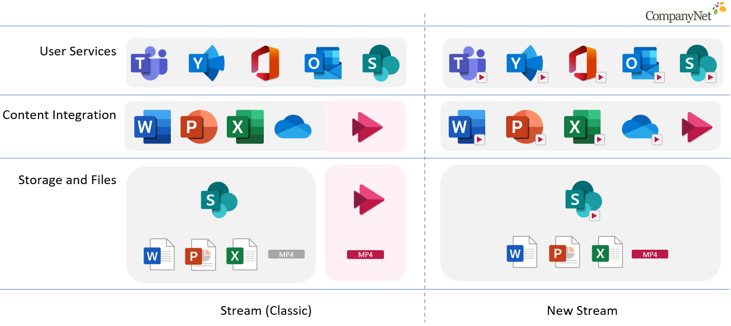 Changes to the Microsoft Stream landscape